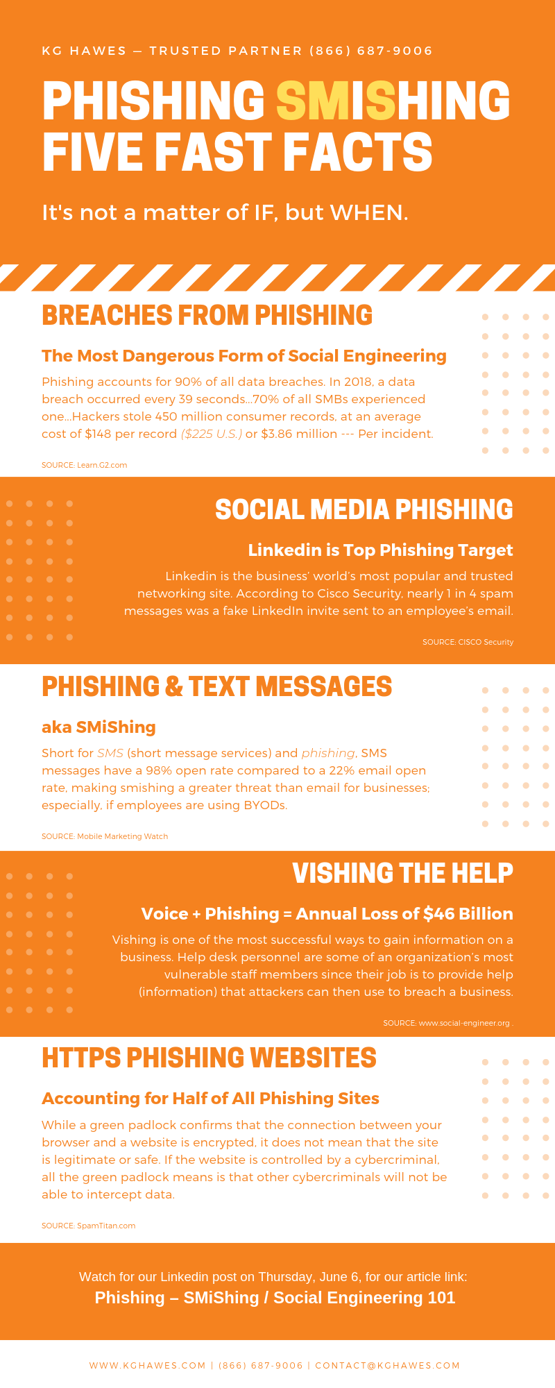 Phishing SMiShing: Five Fast Facts -